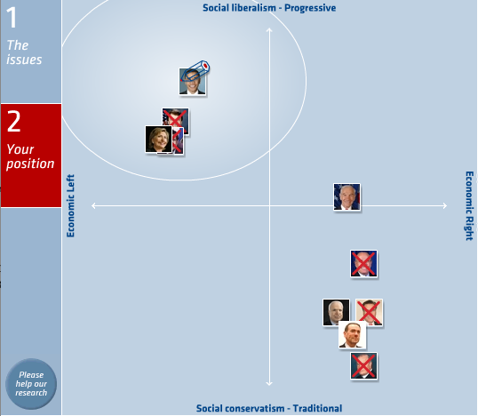 Political Compass 2008